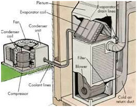 air conditioning repair Salisbury / ac repair Salisbury / air conditioning systems Salisbury